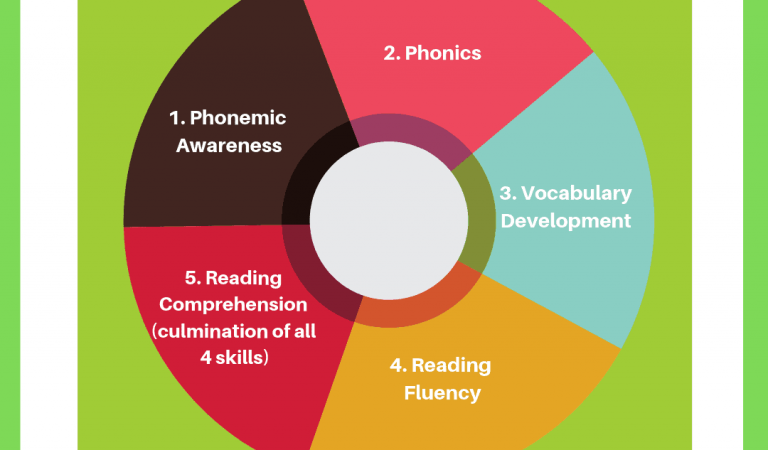 5-components-of-reading